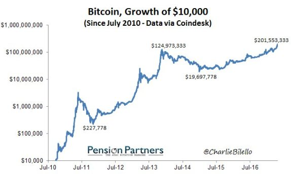 $10,000 investment in bitcoin